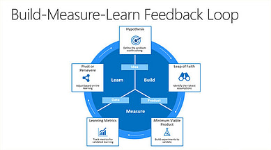 Build-Measure-Learn feedback loop