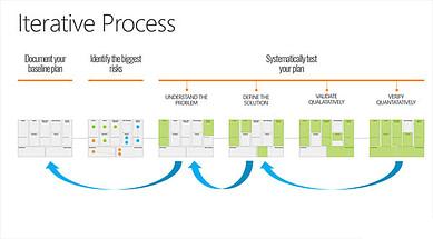 Intrapreneurship Iterative Process Model