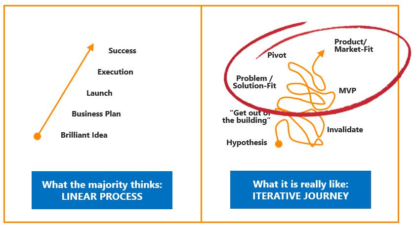 The Iterative Process of Intrapreneurship