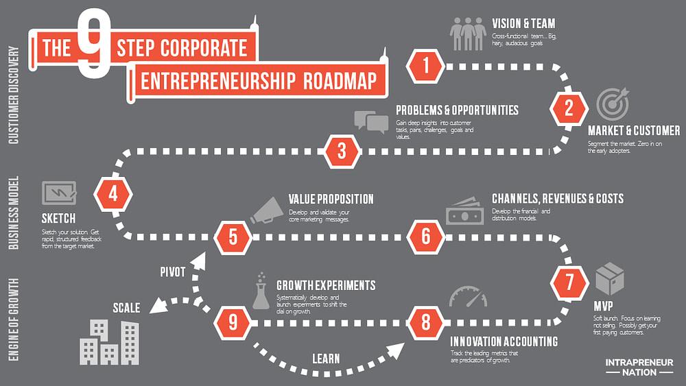 Intrapreneurship Process Model - The Corporate Entrepreneurship Roadmap