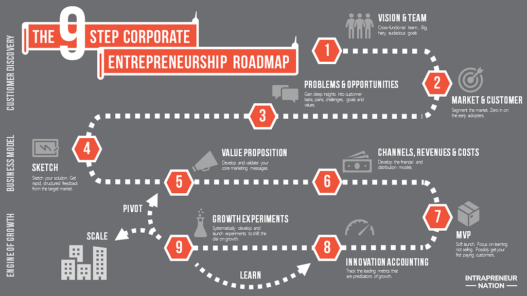 Intrapreneurship Process Model - The Corporate Entrepreneurship Roadmap