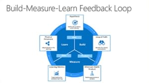 Lean Startup Build-Measure-Learn