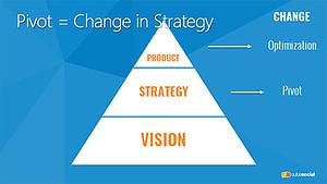Pivot - A Change in Strategy