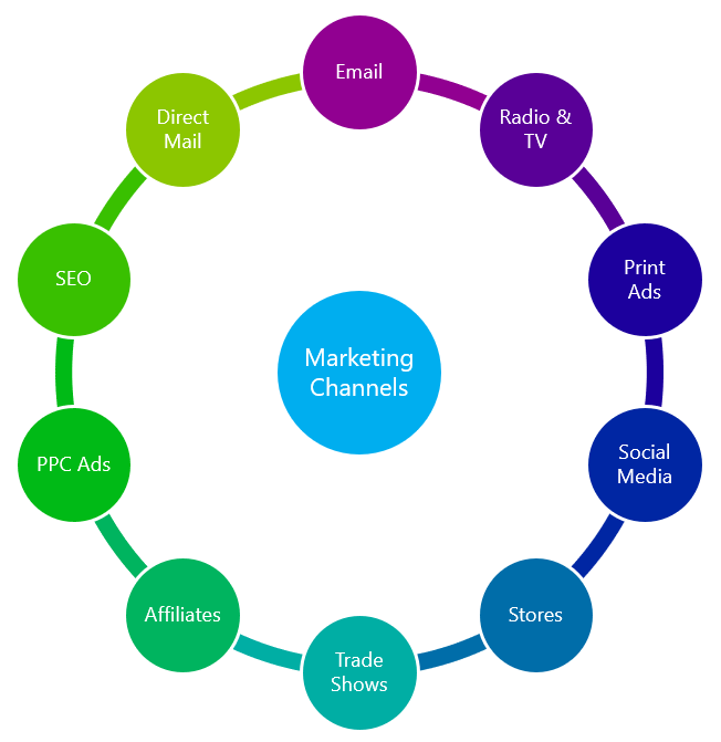 Marketing Channels for Intrapreneurs